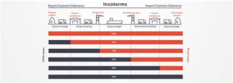 Incoterms 2021 dap | delivered at place (dap) can be used ...
