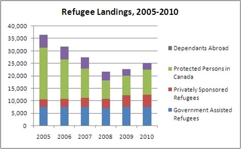 Canadian immigration - changing priorities | Canadian