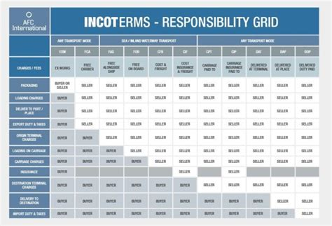 Incoterms - Siam Shipping