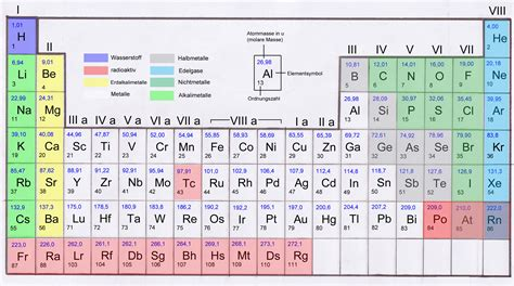 Atome Periodensystem? (Schule, Chemie)